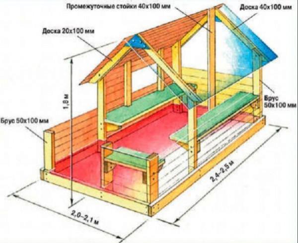 Как сделать домик на даче своими руками