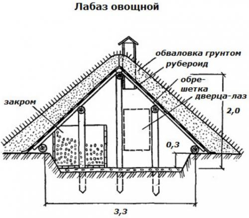Как сделать крышу на погреб своими руками 501