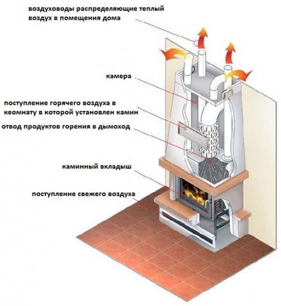Обзор вариантов универсальных печей-каминов для отопления : как сделать самому - Печи своими руками - Строй MichGan