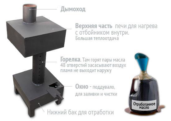 Горелка для бани на отработке своими руками