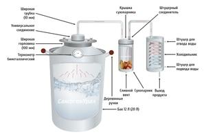 Принципы работы самогонного аппарата купить самогонный аппарат с двумя царгами